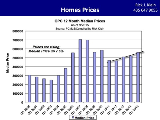 3Q2015-Rick Klein 12 Mo Median Prices