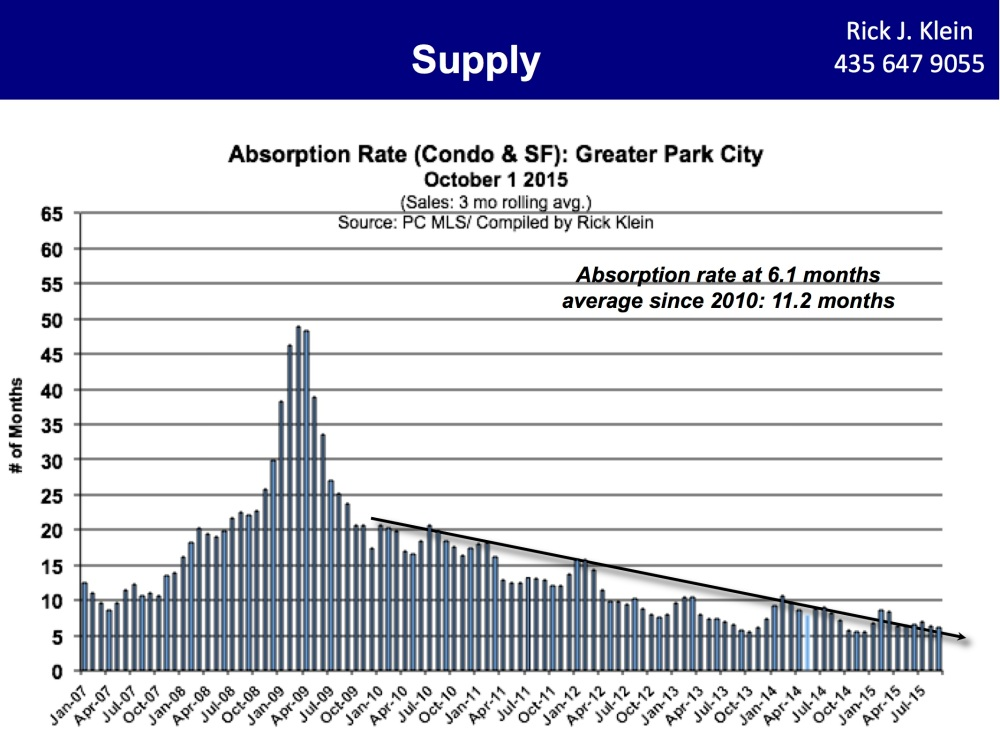 3Q2015-Rick Klein Absorption Rate