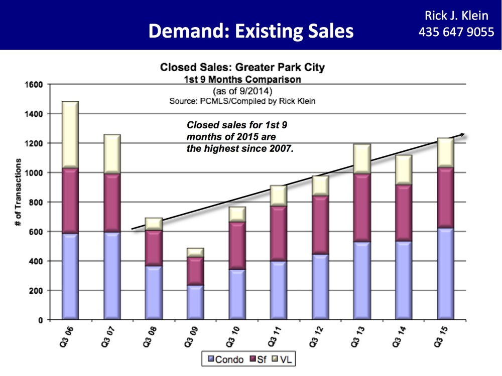 3Q2015-Rick Klein Closed Sales