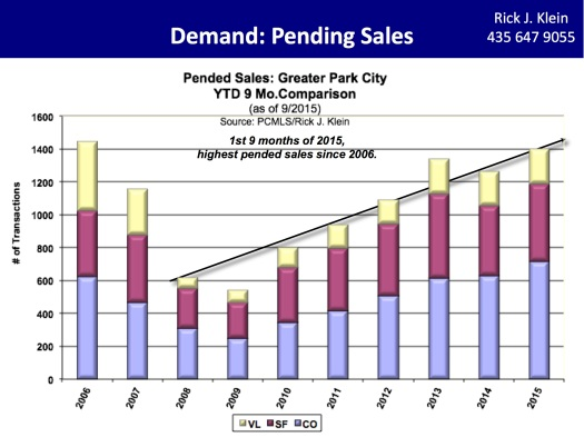 3Q2015-Rick Klein Pended Sales
