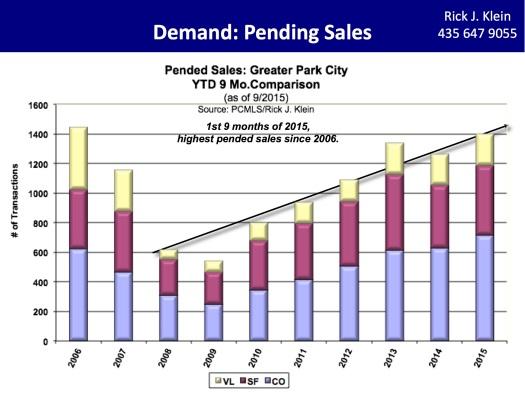 3Q2015-Rick Klein Pended Sales